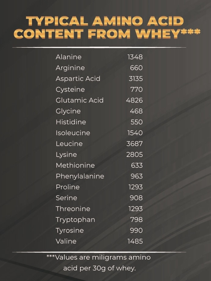 Gold Whey Amino Acid Profile